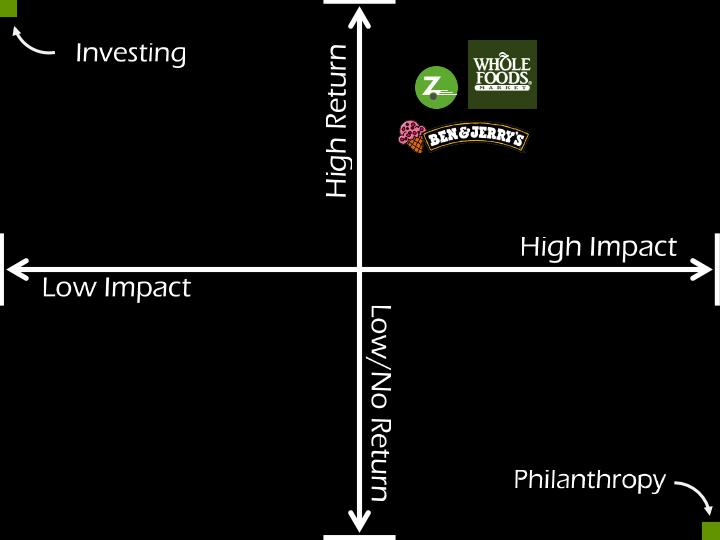 philantrophy-investing-3
