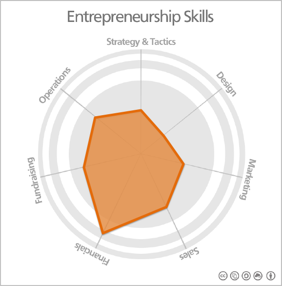 Entrepreneurship Skills Map FINANCE