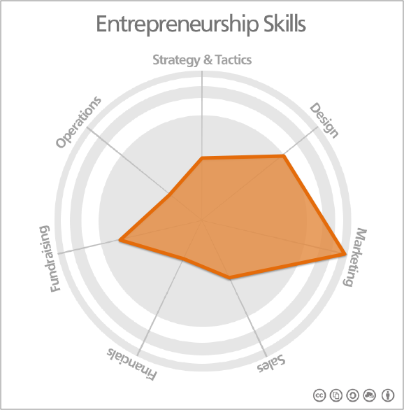 Entrepreneurship Skills Map MARKETING