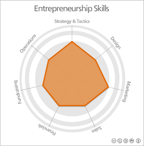 Entrepreneurship Skills Map ROUNDED
