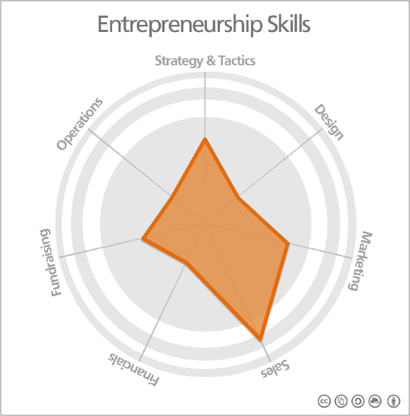 Entrepreneurship Skills Map SALES